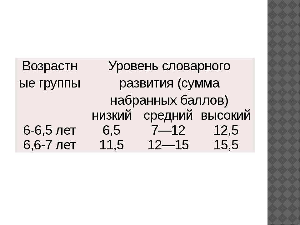 Возрастныегруппы Уровень словарного развития (сумма набранных баллов) низкий...
