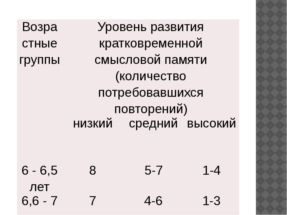 Возрастныегруппы Уровень развития кратковременной смысловойпамяти (количеств...