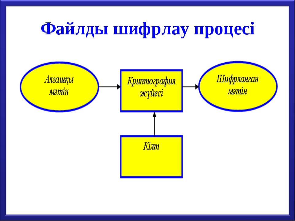 Файлды шифрлау процесі