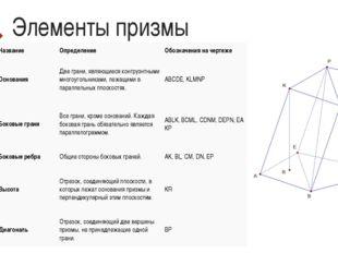 Элементы призмы НазваниеОпределениеОбозначения на чертеже ОснованияДве гра