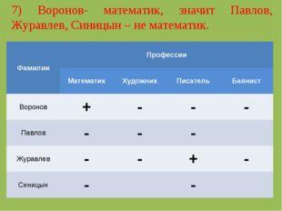7) Воронов- математик, значит Павлов, Журавлев, Синицын – не математик. Фамил