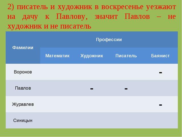 2) писатель и художник в воскресенье уезжают на дачу к Павлову, значит Павлов...