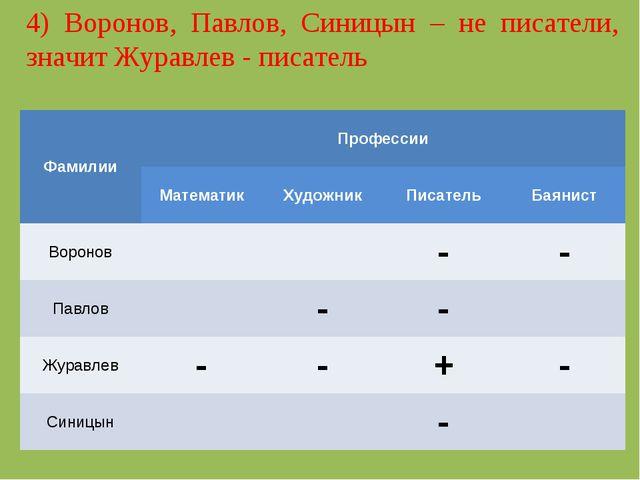 4) Воронов, Павлов, Синицын – не писатели, значит Журавлев - писатель Фамилии...