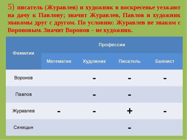 5) писатель (Журавлев) и художник в воскресенье уезжают на дачу к Павлову; зн...