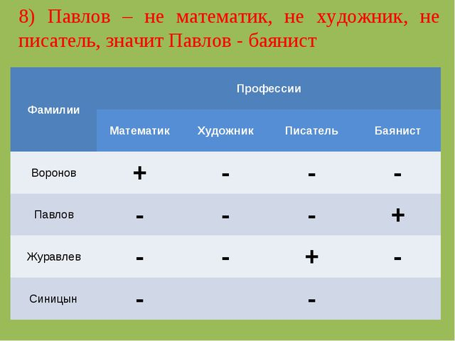 8) Павлов – не математик, не художник, не писатель, значит Павлов - баянист Ф...
