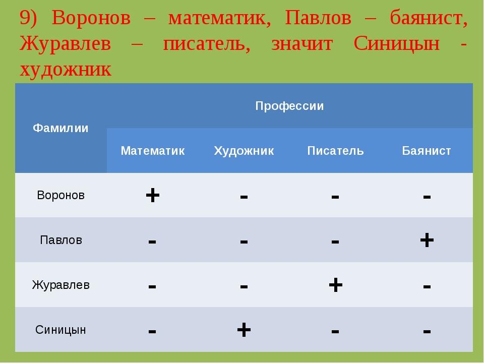 9) Воронов – математик, Павлов – баянист, Журавлев – писатель, значит Синицын...
