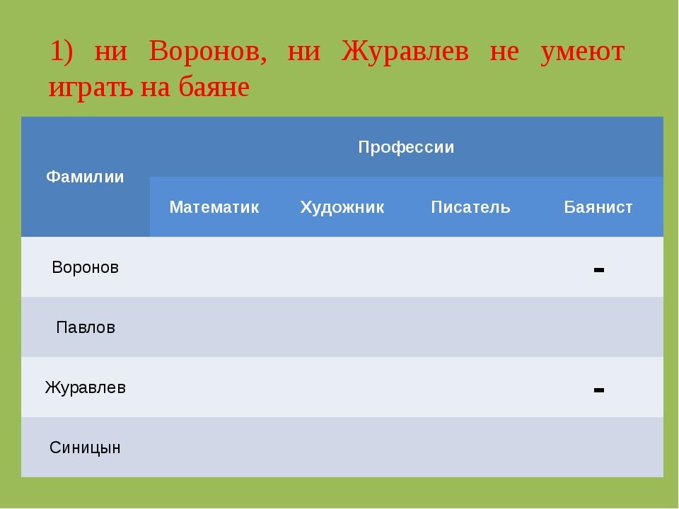 1) ни Воронов, ни Журавлев не умеют играть на баяне ФамилииПрофессии Матема...