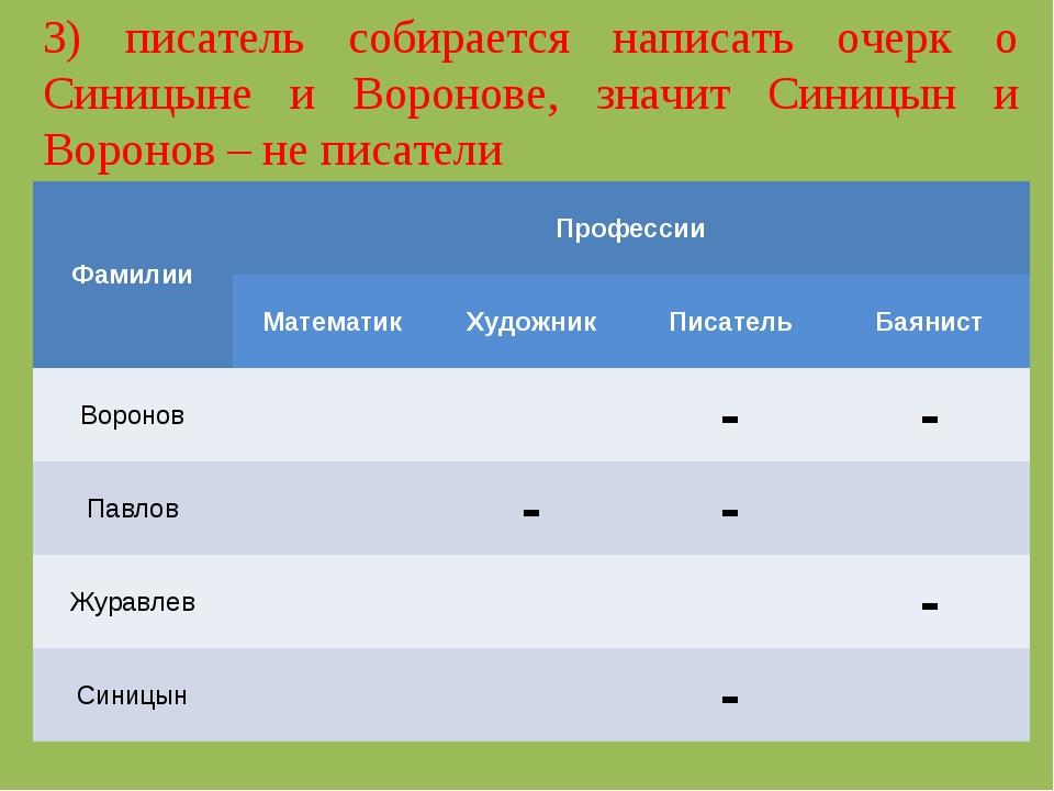 3) писатель собирается написать очерк о Синицыне и Воронове, значит Синицын и...