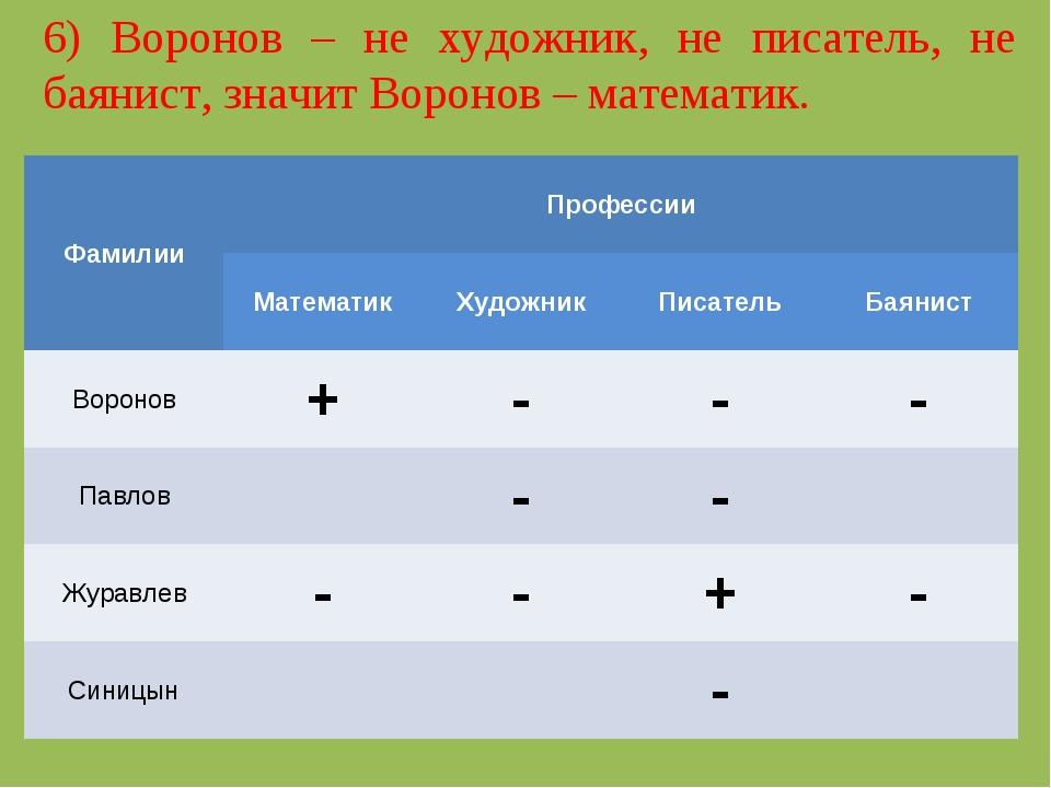6) Воронов – не художник, не писатель, не баянист, значит Воронов – математик...