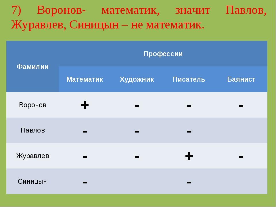7) Воронов- математик, значит Павлов, Журавлев, Синицын – не математик. Фамил...