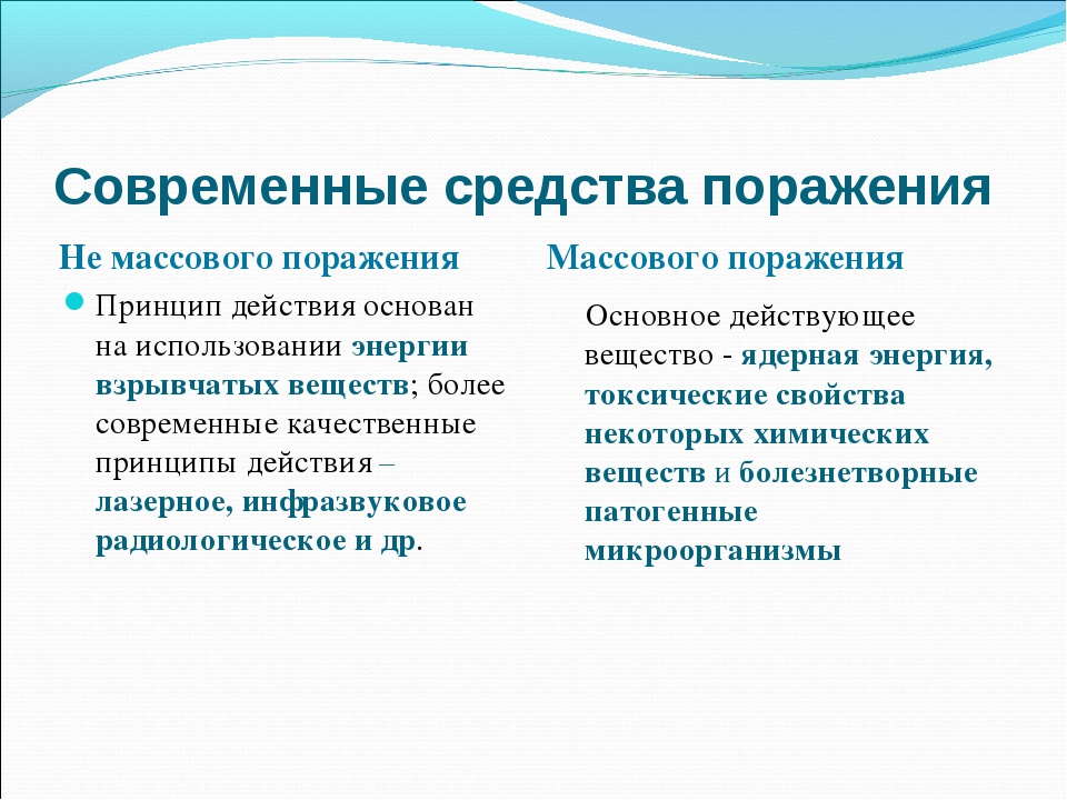 Современные средства поражения Не массового поражения Массового поражения При...