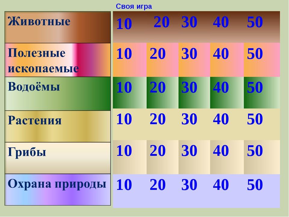 Своя игра 20 10 30 40 50 10 20 50 40 30 10 20 30 40 50 30 20 10 40 50 50 40 3...