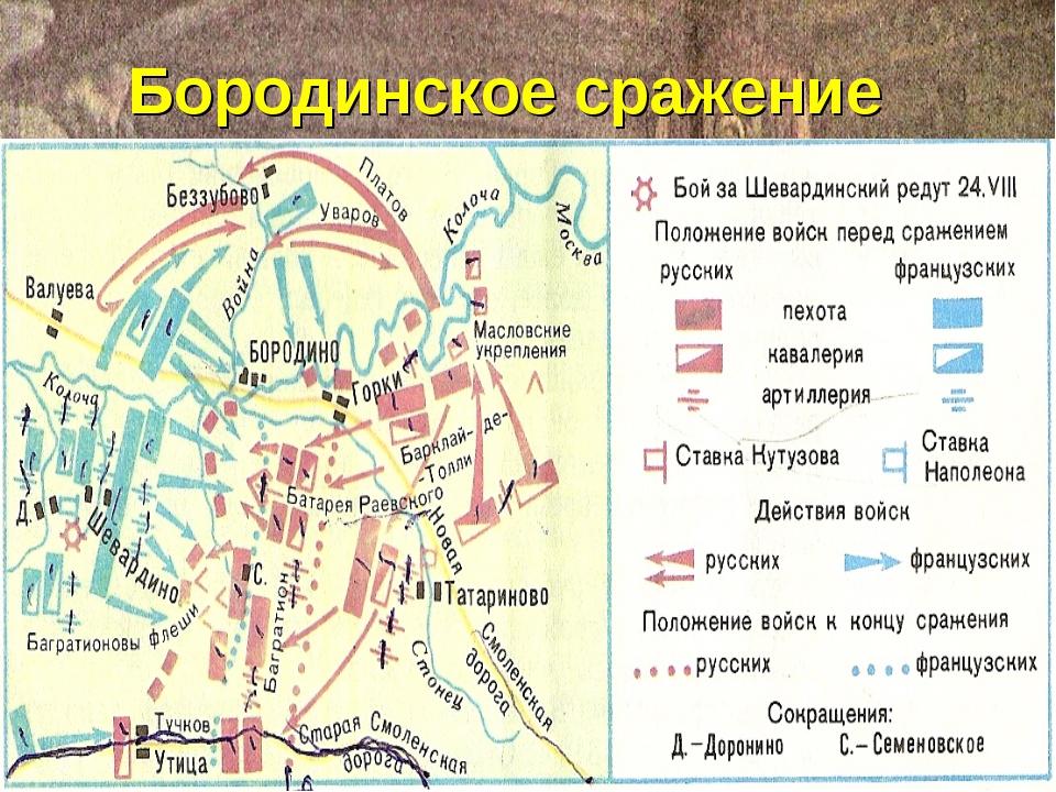 Оборона Смоленска Бородинское сражение