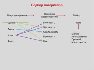Подбор материалов. Бумага Ткань Кожа Флис Плотность Жесткость Осыпаемость Вид