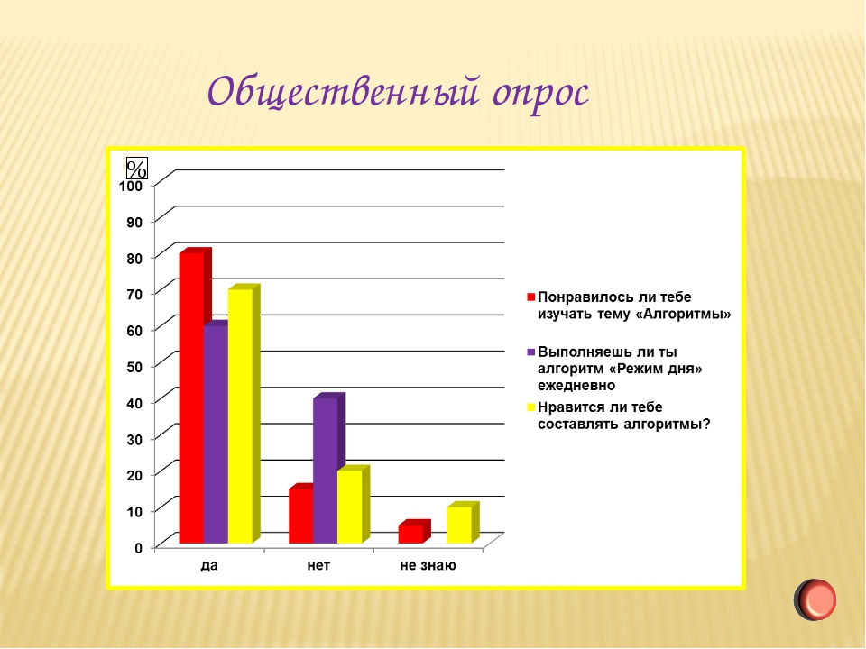 Общественный опрос %