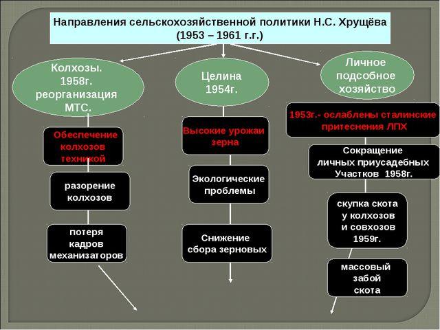 Личное подсобное хозяйство Целина 1954г. Колхозы. 1958г. реорганизация МТС. О...