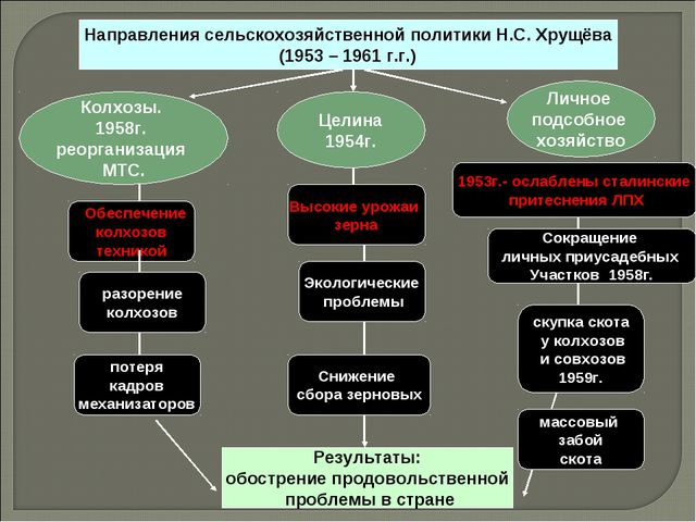 Личное подсобное хозяйство Целина 1954г. Обеспечение колхозов техникой разоре...
