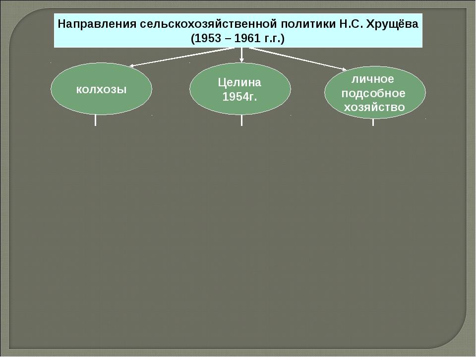 Направления сельскохозяйственной политики Н.С. Хрущёва (1953 – 1961 г.г.) лич...