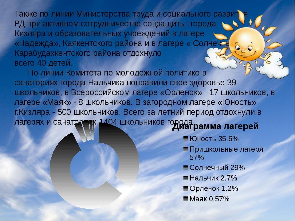 Также по линии Министерства труда и социального развития РД при активном сотр...