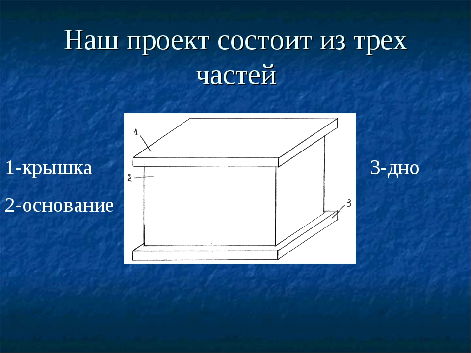 Наш проект состоит из трех частей 3-дно 1-крышка 2-основание