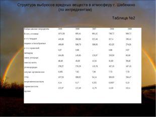Структура выбросов вредных веществ в атмосферу г. Шебекино (по ингредиентам)