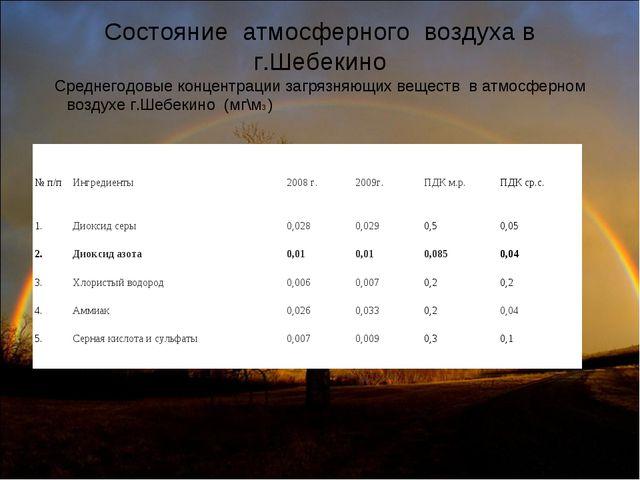 Состояние атмосферного воздуха в г.Шебекино Среднегодовые концентрации загря...