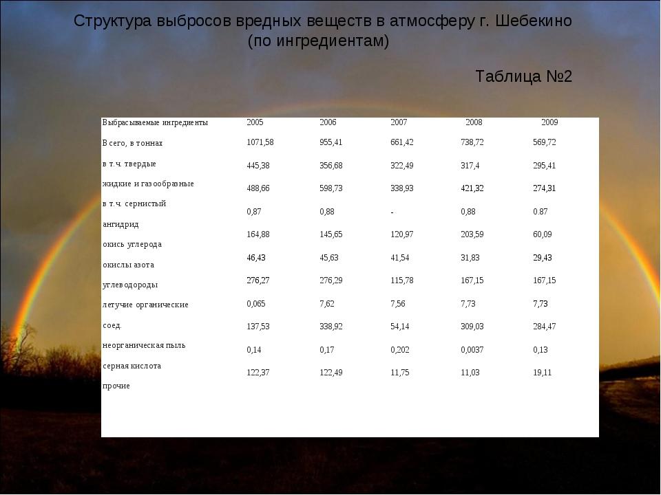 Структура выбросов вредных веществ в атмосферу г. Шебекино (по ингредиентам)...