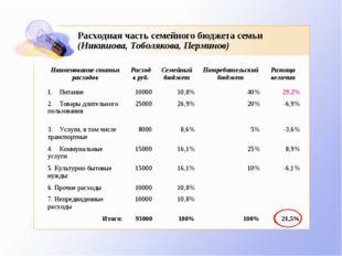 Расходная часть семейного бюджета семьи (Никишова, Тоболякова, Перминов) Наим