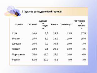 Структура расходов семей горожан СтранаПитаниеОдежда и обувьЖильеТранспор