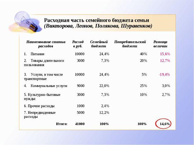 Расходная часть семейного бюджета семьи (Викторова, Леонов, Полякова, Шуравен...