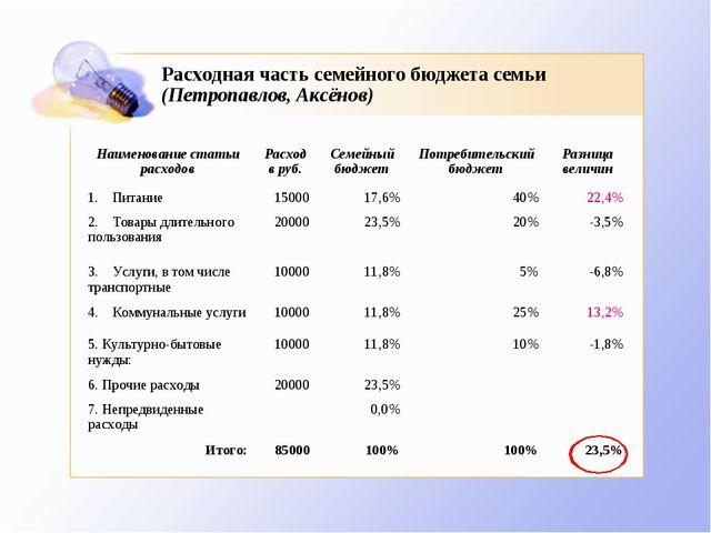Расходная часть семейного бюджета семьи (Петропавлов, Аксёнов) Наименование с...