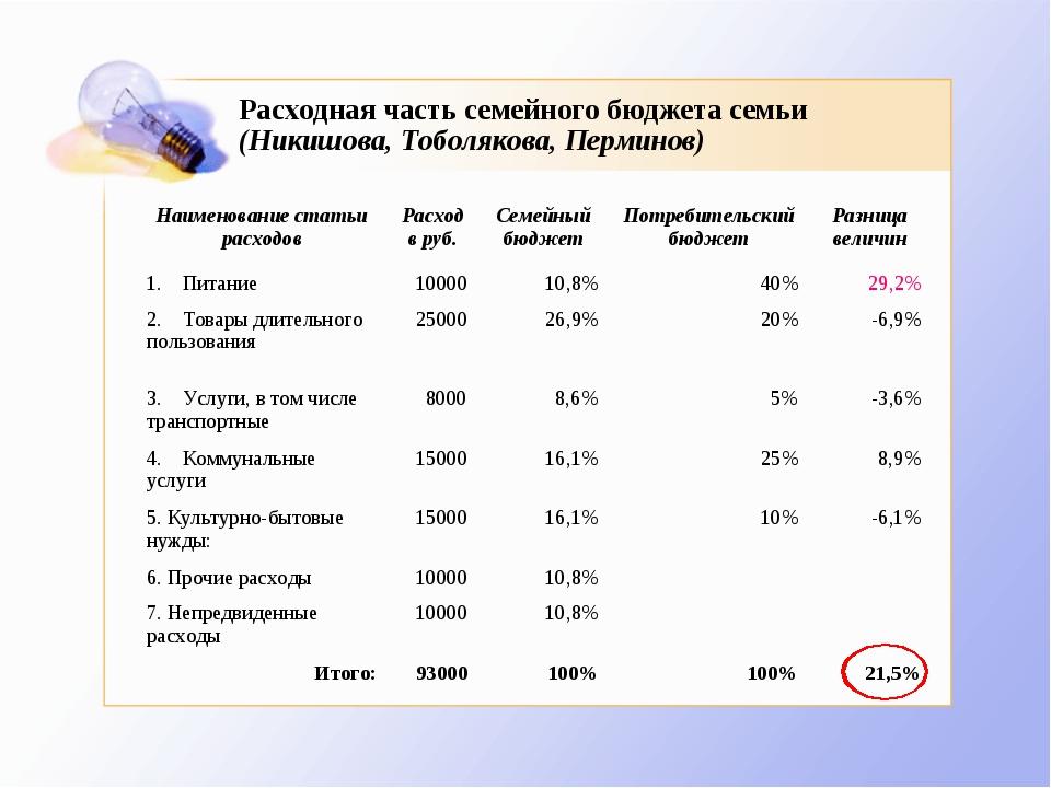 Расходная часть семейного бюджета семьи (Никишова, Тоболякова, Перминов) Наим...