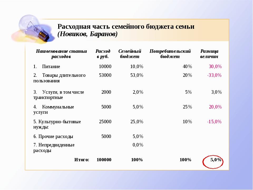 Расходная часть семейного бюджета семьи (Новиков, Баранов) Наименование стать...