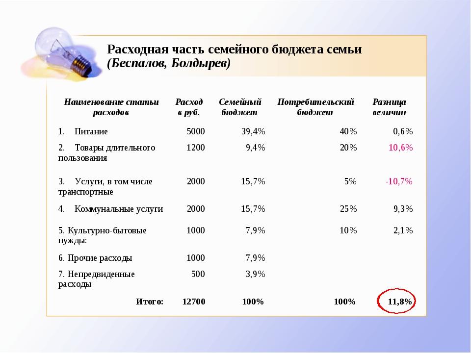 Расходная часть семейного бюджета семьи (Беспалов, Болдырев) Наименование ста...
