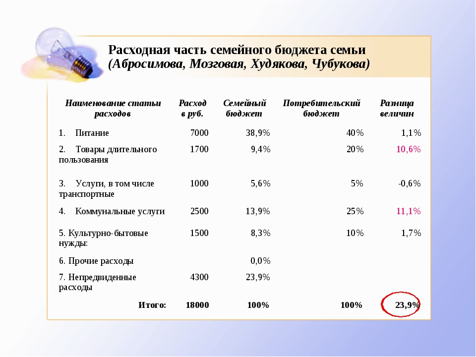 Расходная часть семейного бюджета семьи (Абросимова, Мозговая, Худякова, Чубу...