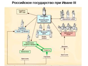 Российское государство при Иване III