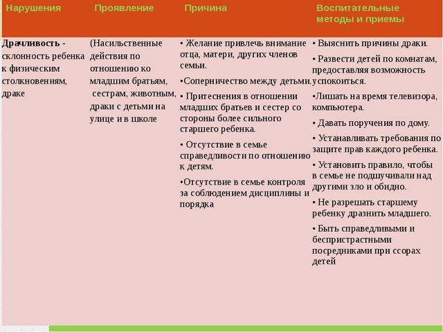 Нарушения Проявление Причина Воспитательные методы и приемы Драчливость- скло...