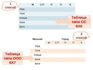 1 способ Таблица типа ОС 6Х6 2 способ Таблица типа ООО 6Х7 М С-П Н П К Юра То