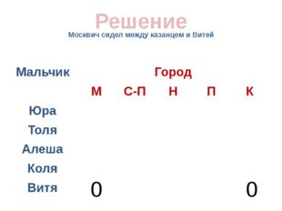 Москвич сидел между казанцем и Витей Решение 0 0 Мальчик Город М С-П Н П К Юр