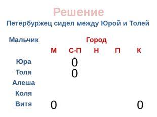Петербуржец сидел между Юрой и Толей Решение 0 0 0 0 Мальчик Город М С-П Н П