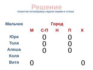 Напротив петербуржца сидели пермяк и Алеша Решение 0 0 0 0 0 0 0 0 Мальчик Го