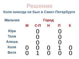 Коля никогда не был в Санкт-Петербурге Решение 0 0 0 0 0 0 0 0 0 1 0 0 1 0 0