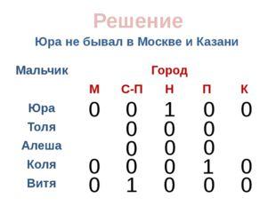 Юра не бывал в Москве и Казани Решение 0 0 0 0 0 0 0 0 0 1 0 0 1 0 0 0 0 0 1