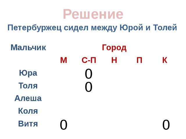 Петербуржец сидел между Юрой и Толей Решение 0 0 0 0 Мальчик Город М С-П Н П...