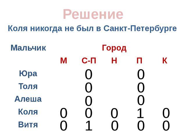 Коля никогда не был в Санкт-Петербурге Решение 0 0 0 0 0 0 0 0 0 1 0 0 1 0 0...