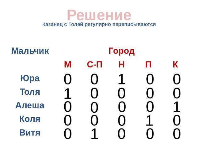 Казанец с Толей регулярно переписываются Решение 0 0 0 0 0 0 0 0 0 1 0 0 1 0...