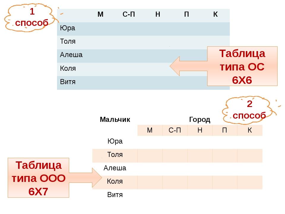 1 способ Таблица типа ОС 6Х6 2 способ Таблица типа ООО 6Х7 М С-П Н П К Юра То...