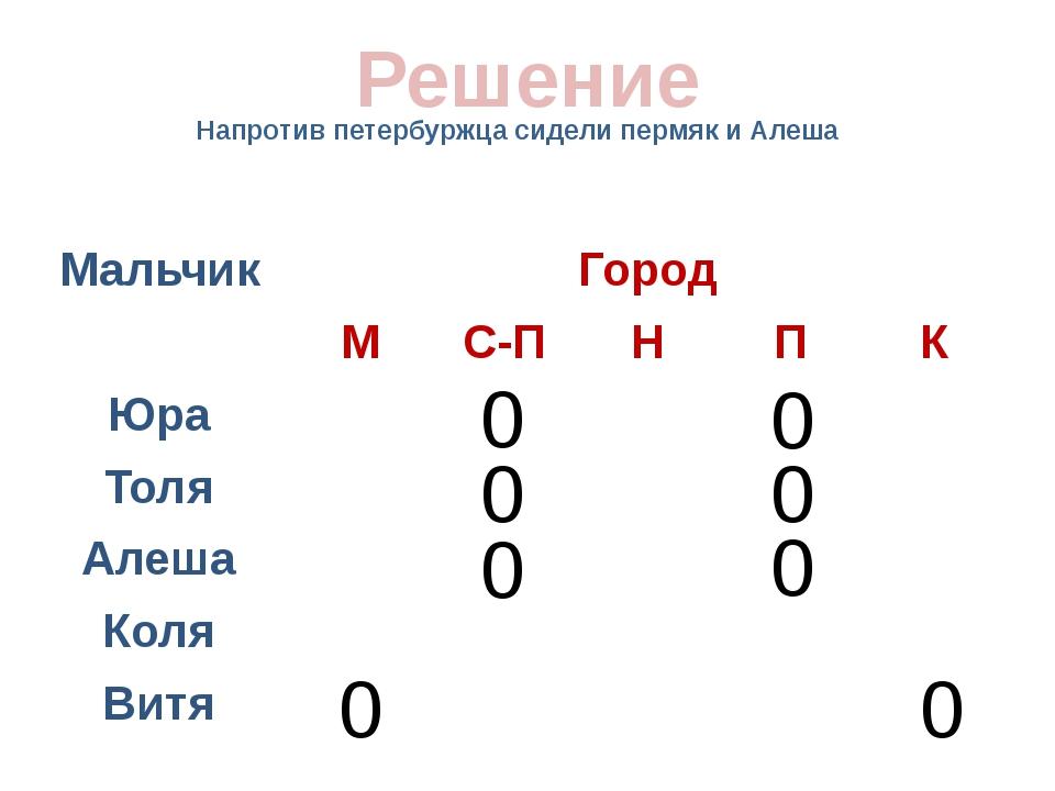 Напротив петербуржца сидели пермяк и Алеша Решение 0 0 0 0 0 0 0 0 Мальчик Го...