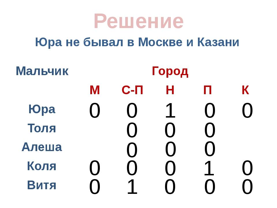 Юра не бывал в Москве и Казани Решение 0 0 0 0 0 0 0 0 0 1 0 0 1 0 0 0 0 0 1...