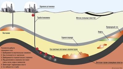 Диаграмма залегания газа разного типа